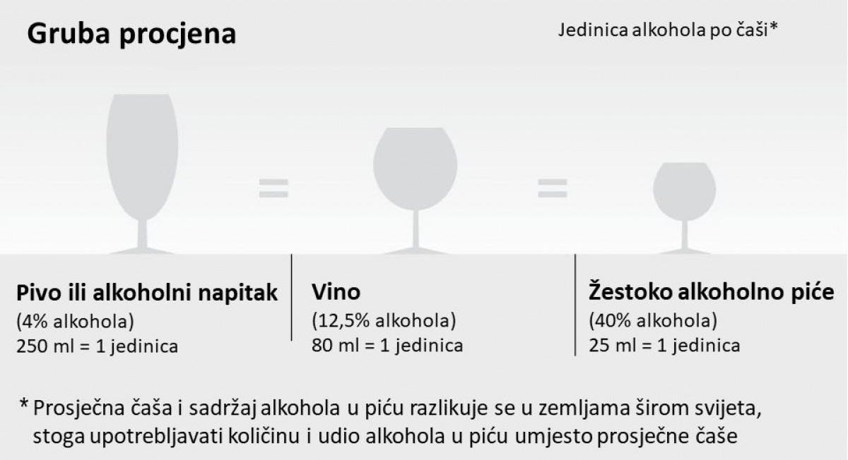 Procjena konzumacije alkohola