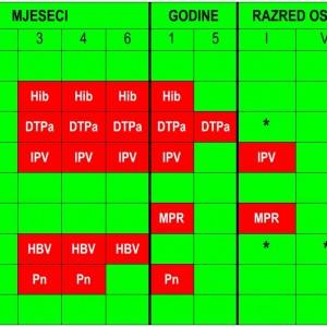 Kalendar cijepljenja
